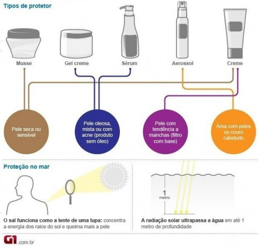 importancia-filtro-solar-na-pele